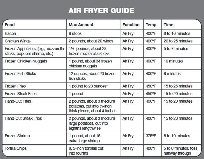 Air fryer temperature guide